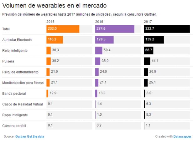 grafico-volumen-wearables-mercado.png